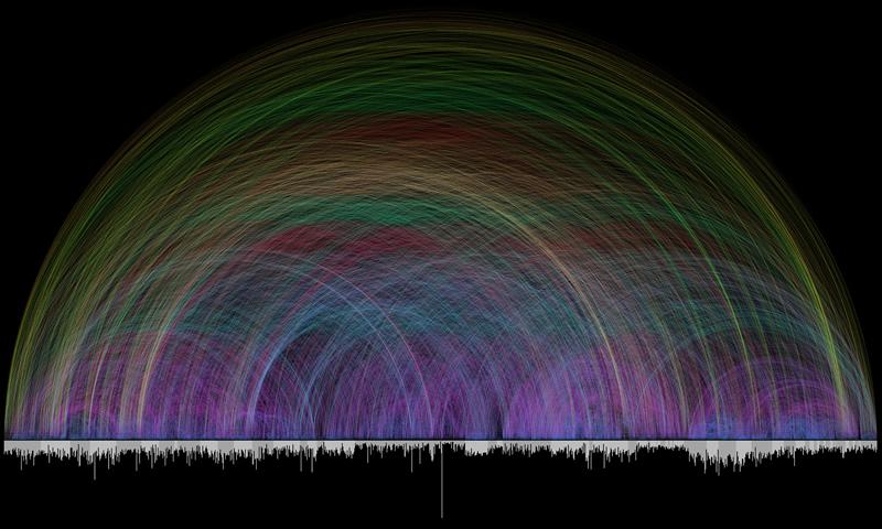 Visualisierung der Bibel